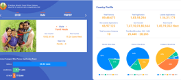PMFBY Dashboard